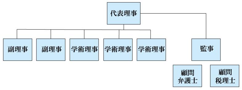一般社団法人まつ毛エクステ商材学会の組織図